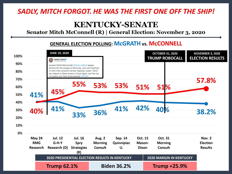 Anti-McConnell slide