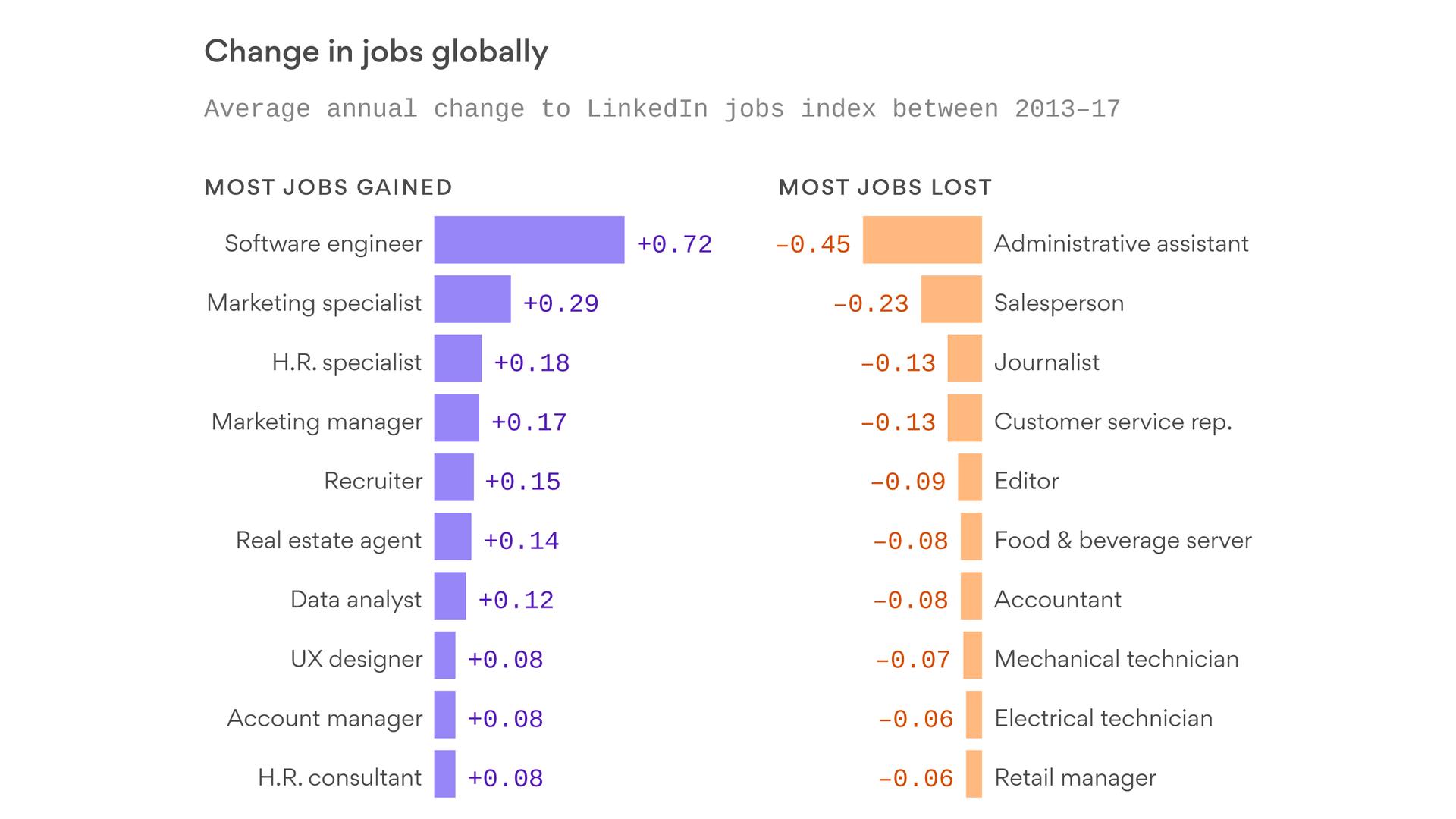 Chart: The jobs AI is already taking