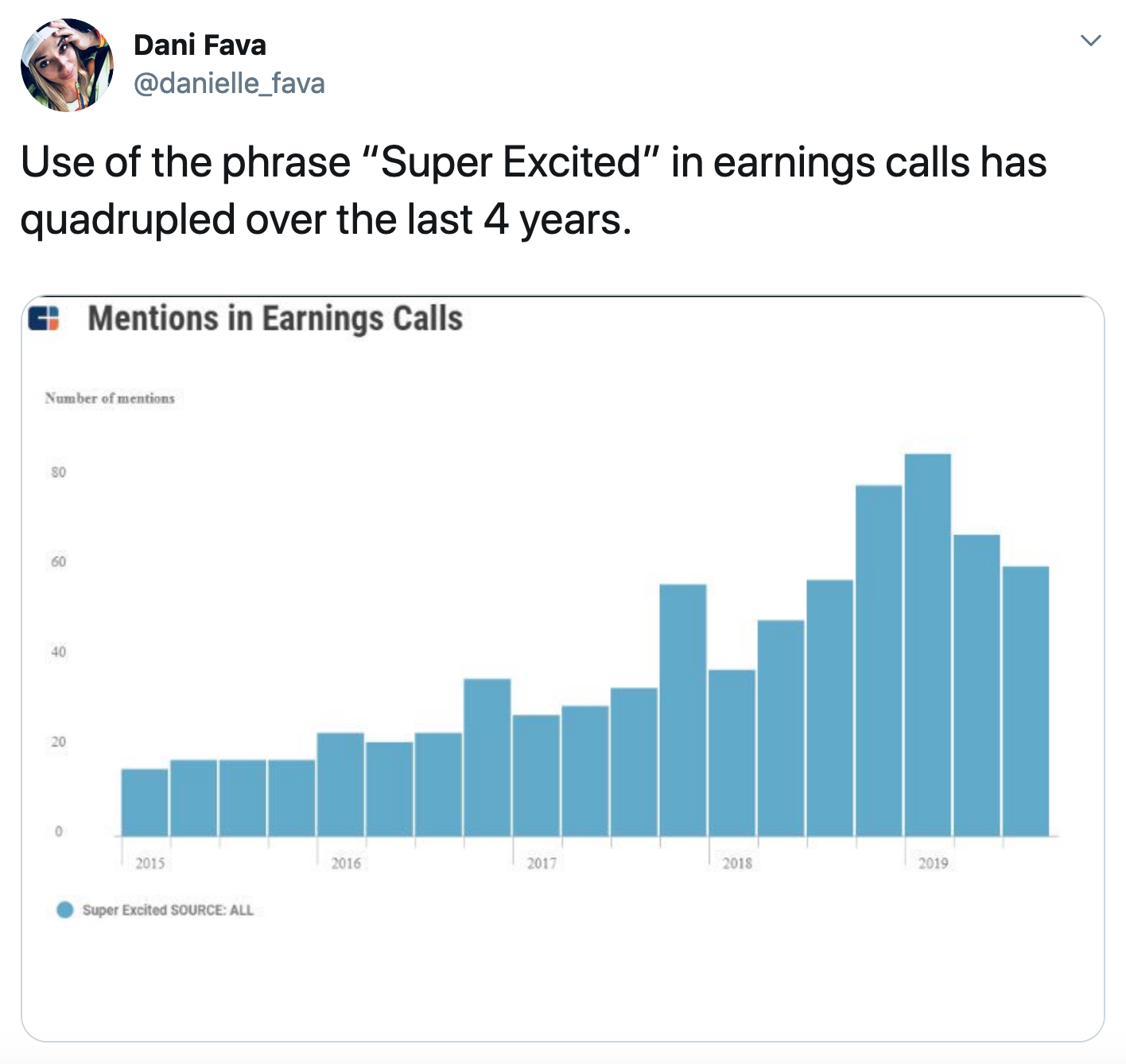 """A tweet showing a chart of how often the phrase """"Super Excited"""" was used."""