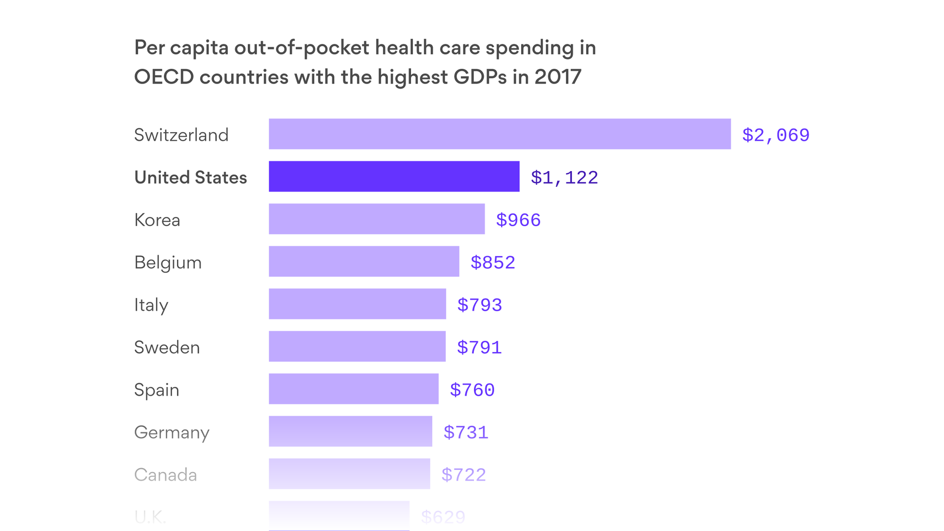 America pays more out-of-pocket for health care than most coountries