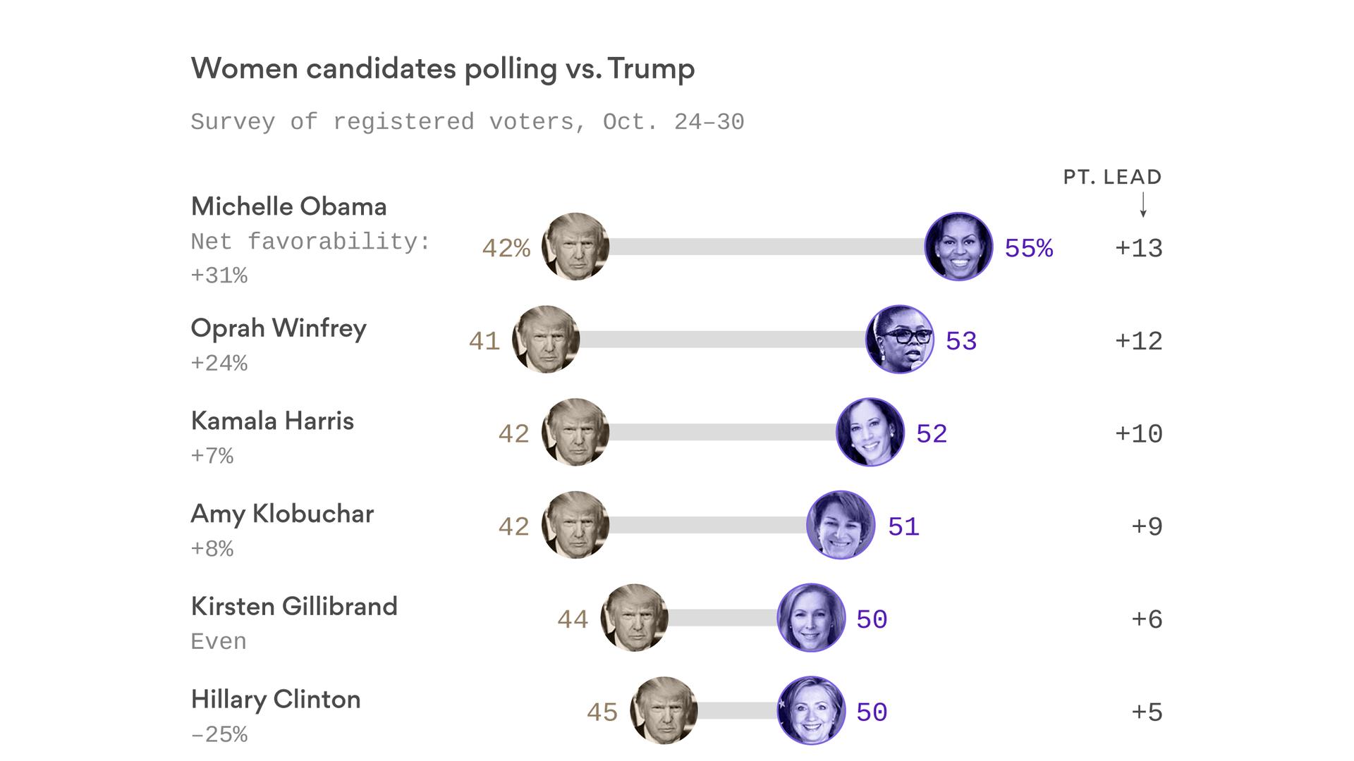 Exclusive poll: Trump's 2020 woman problem - Axios