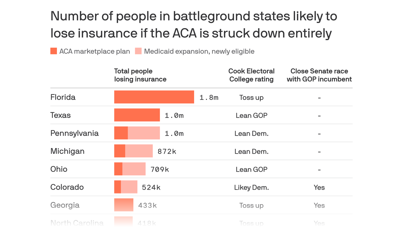 The sudden threat to the ACA is risky for Republicans in 2020 election -  Axios