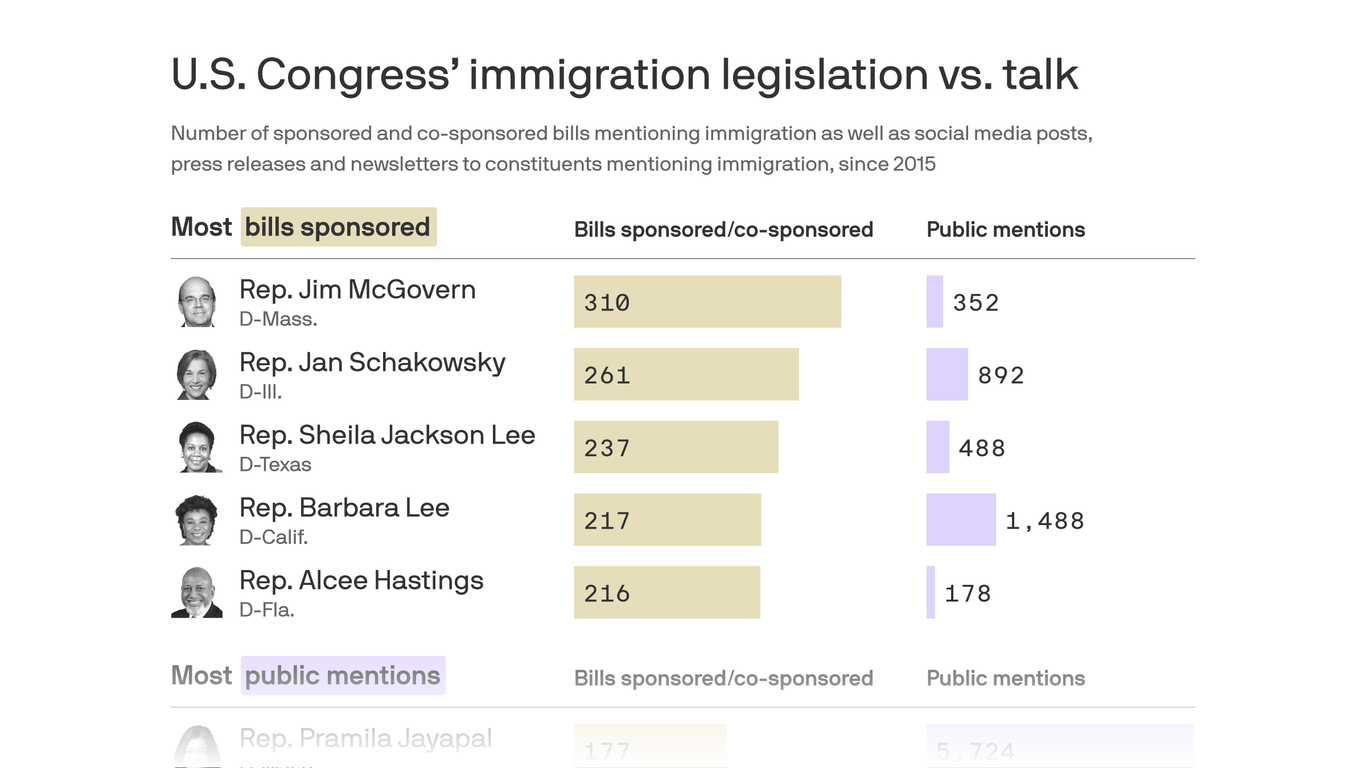 Dems outrank GOP in public mentions of immigration and bill backing thumbnail
