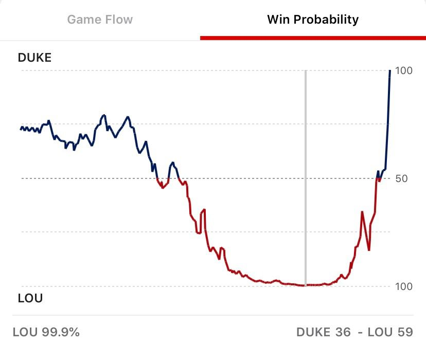 Duke-Louisville win probability