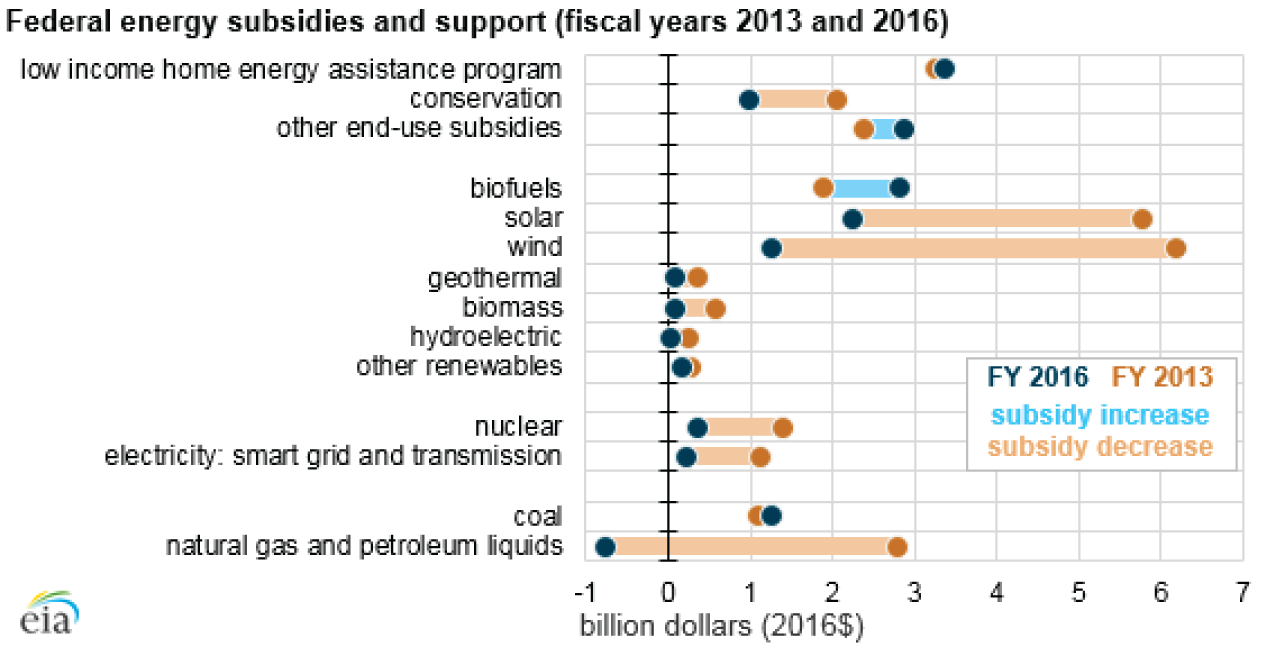 Chart with Energy Department study of energy subsidies