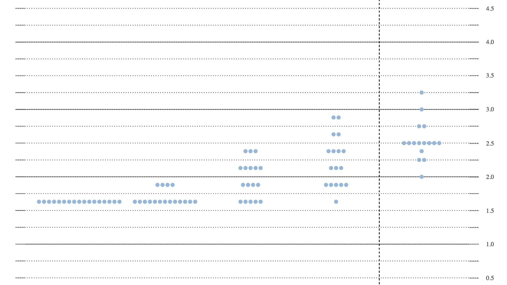 Screenshot of the Fed's dot plot