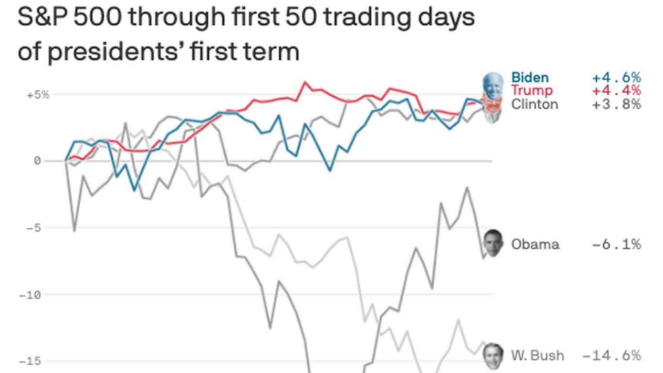 Biden stock market outperforming predecessors