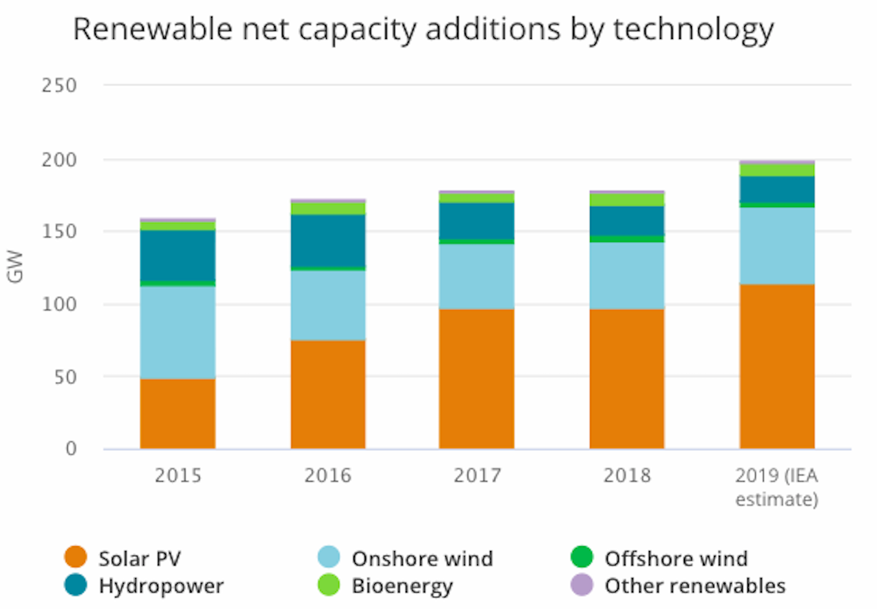Chart showing growth of renewable power worldwide.