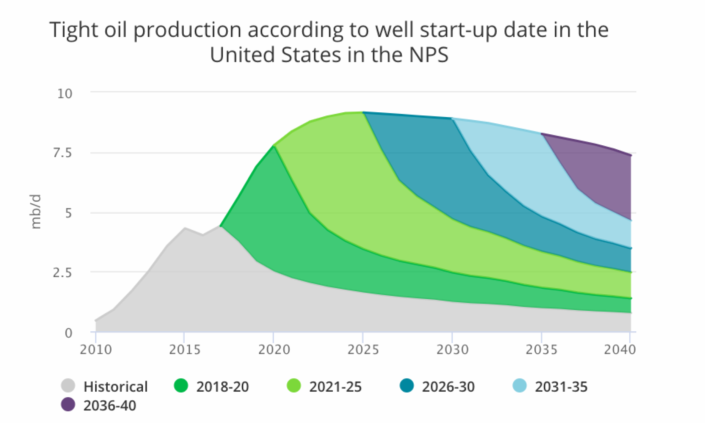 Chart showing projected growth of U.S. shale oil production based on well start-up dates