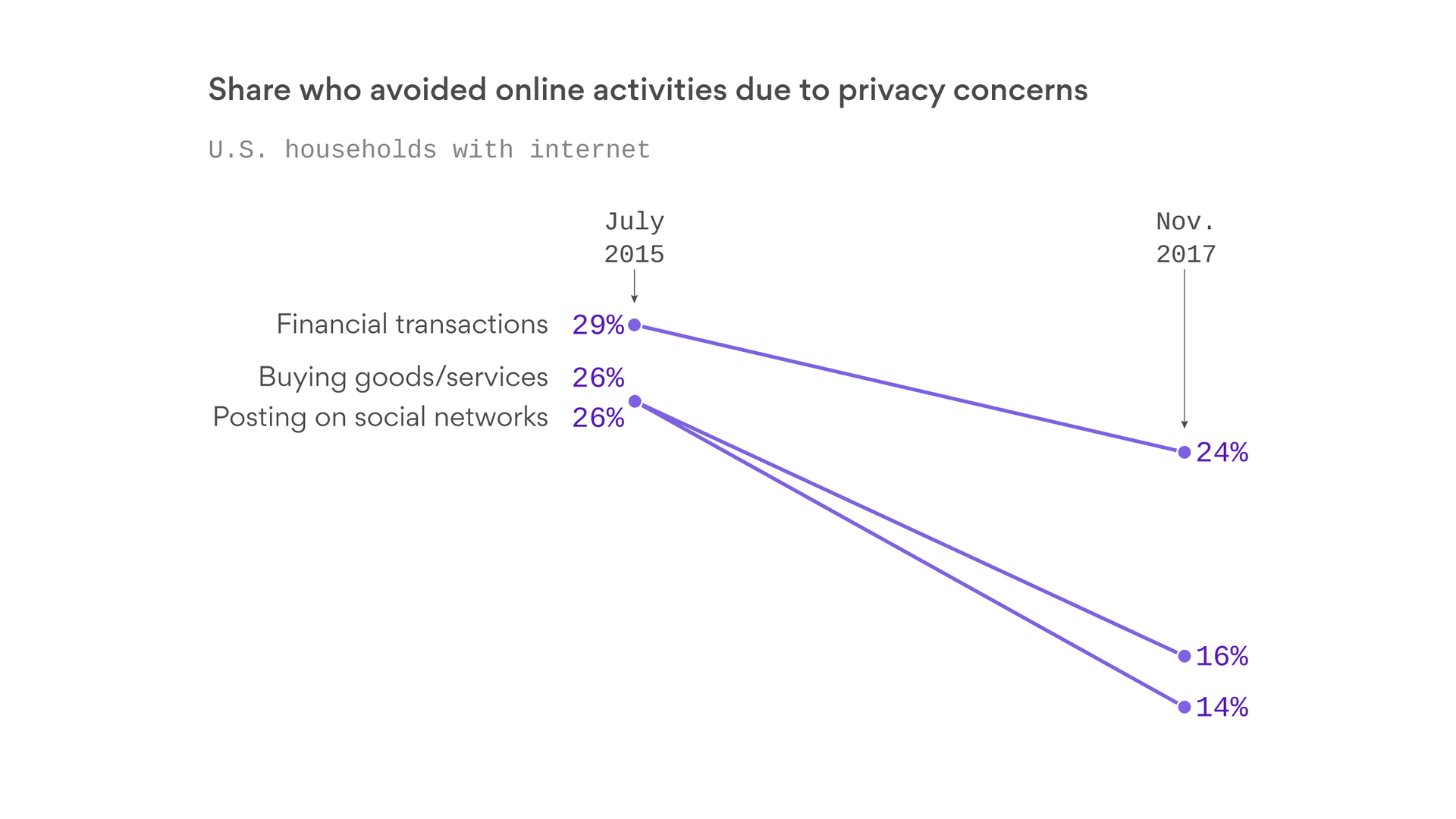 Americans are less worried about online security than they used to be - Axios