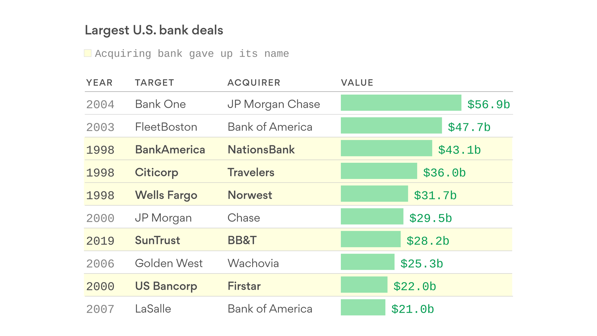 Half of the 10 biggest bank mergers have resulted in name