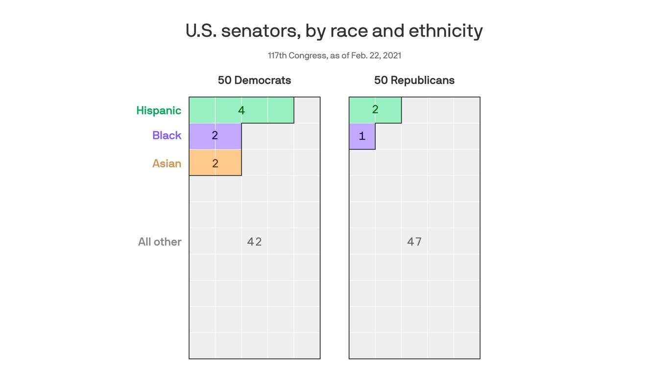 The racial breakdown of the Senate
