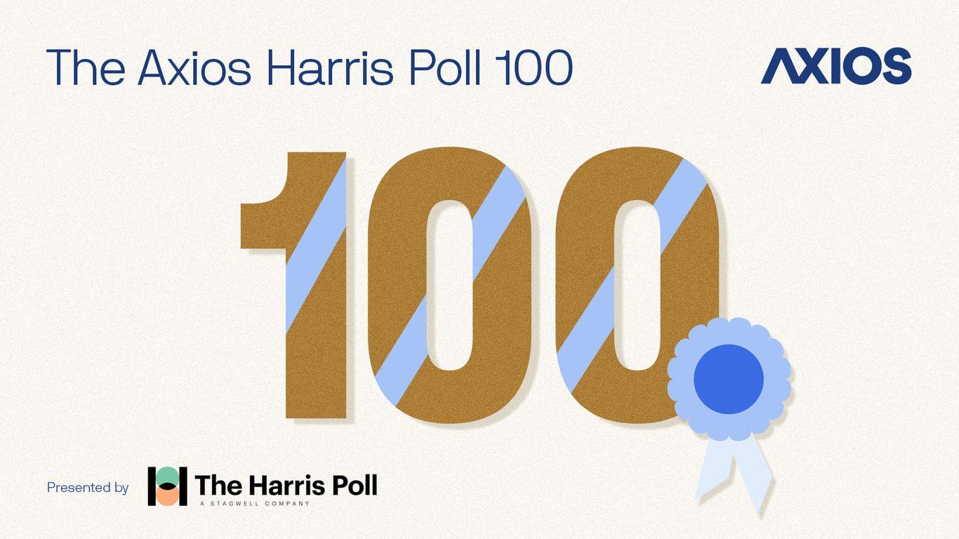 Watch: A conversation on Axios Harris Poll 2021 rankings
