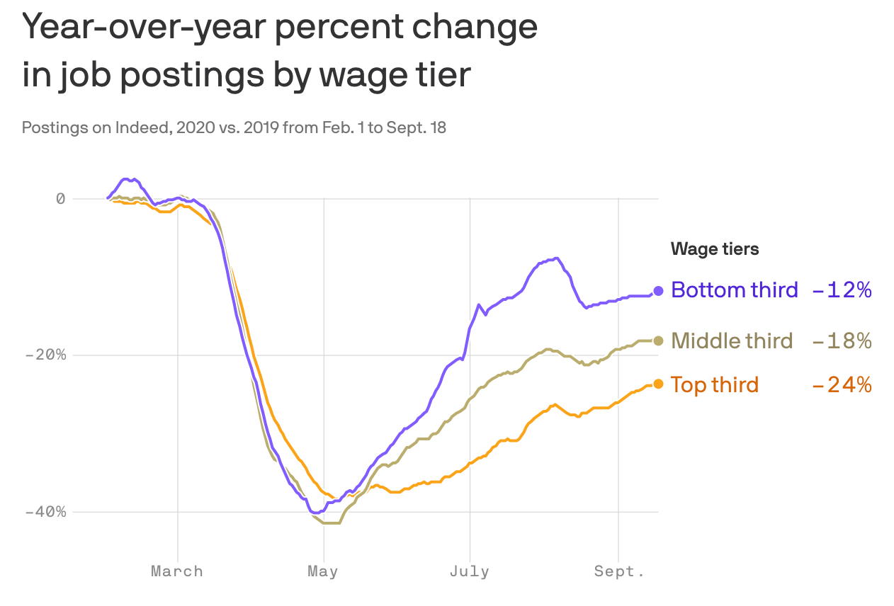 The high-wage jobs aren't coming back