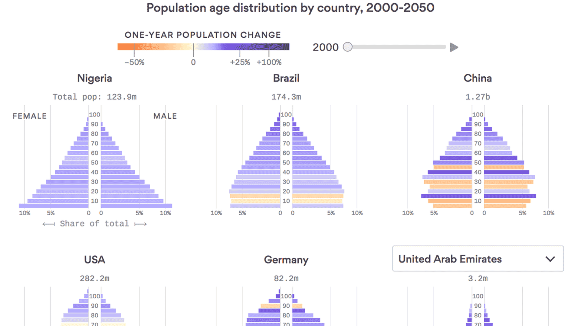 How each country's population will change in the next 30 years