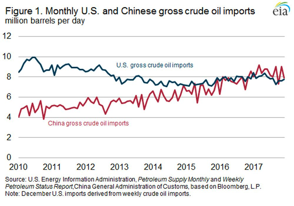 US and Chinese crude imports