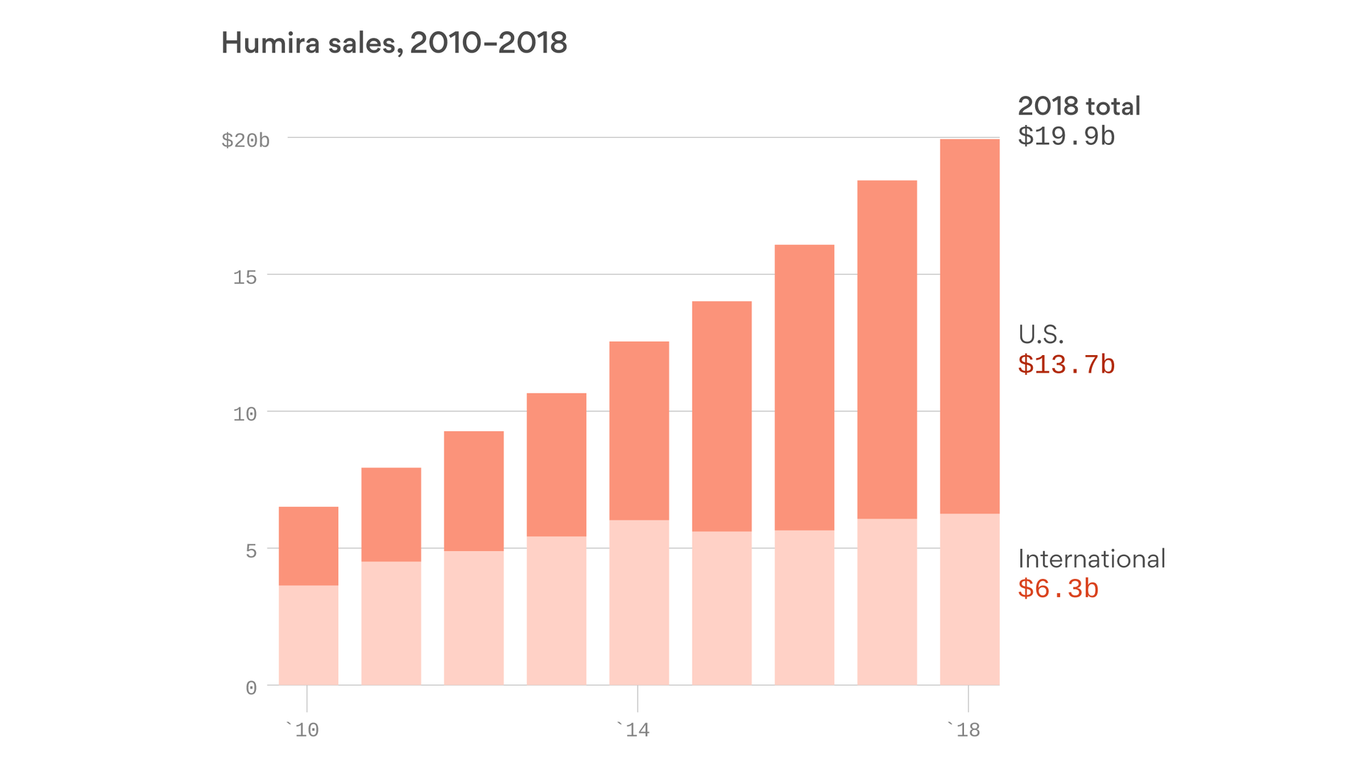 Humira sales approach $20 billion - Axios