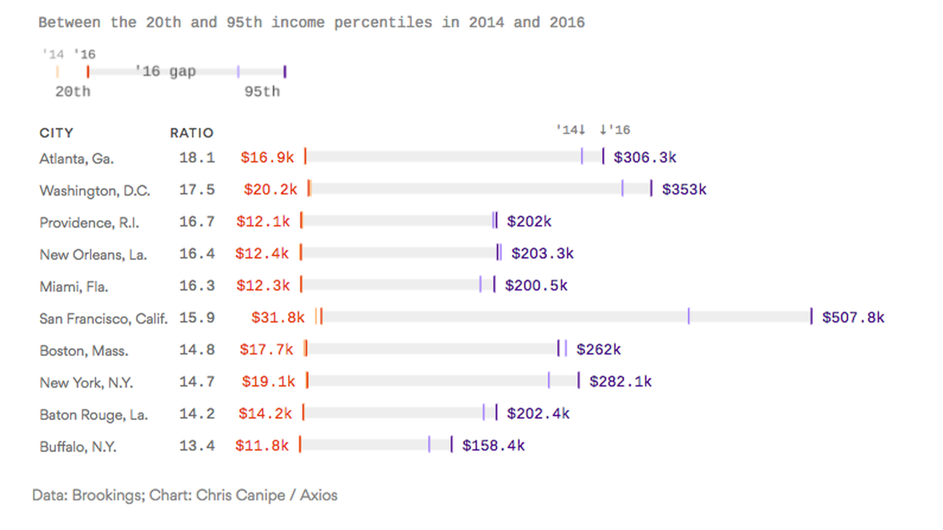 Where U.S. income inequality is the most severe