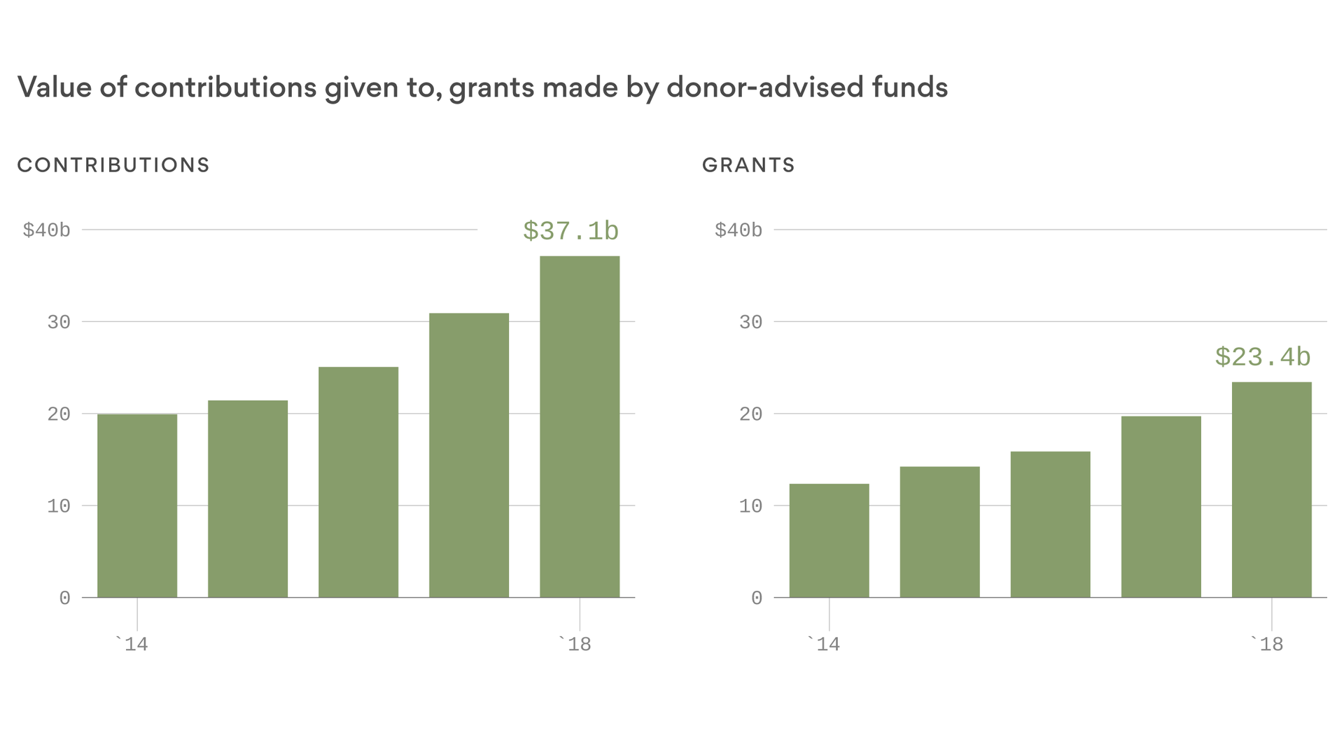 Donor-advised funds: A tax break now, money for charity later