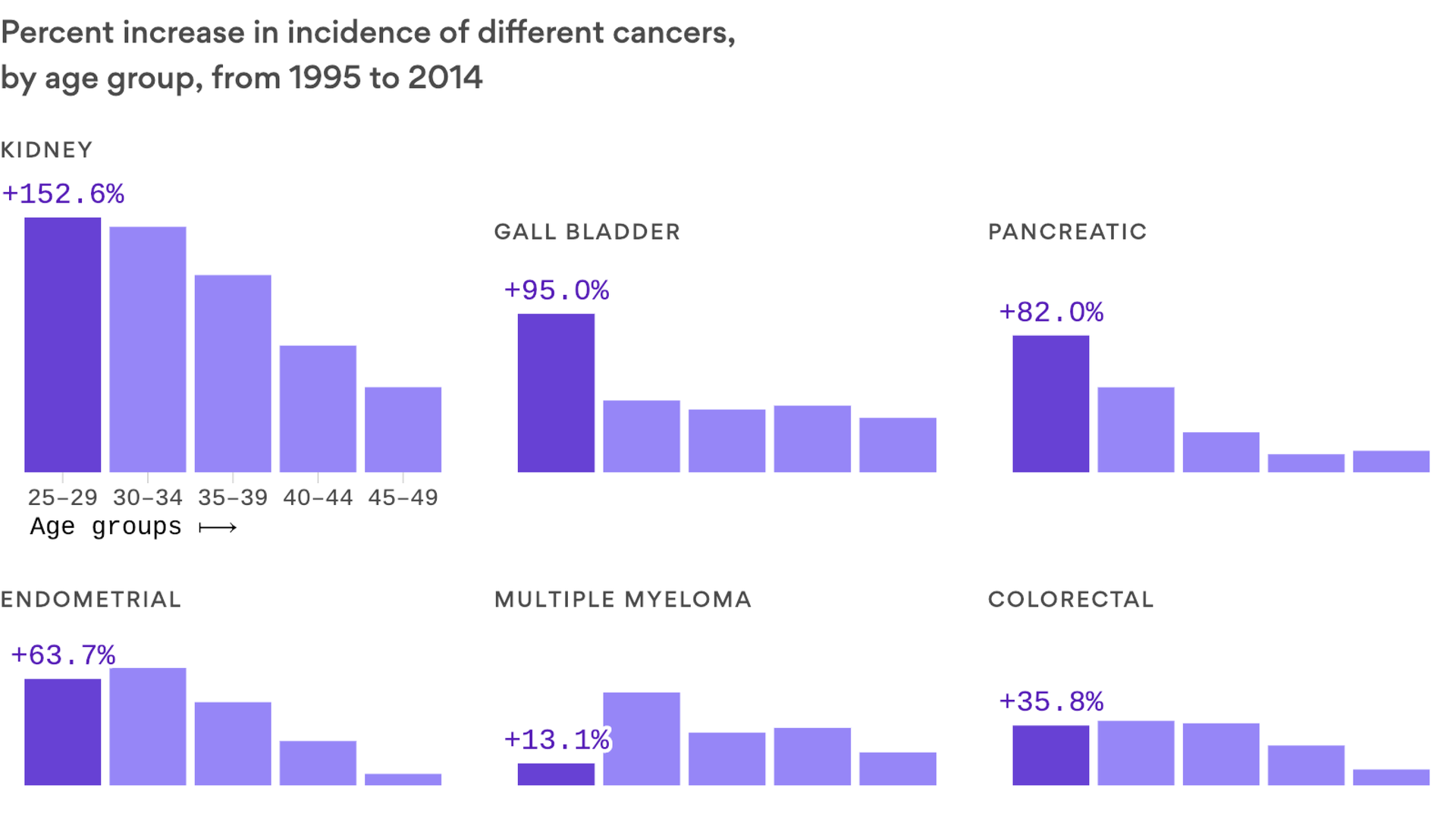 Study: Millennials face greater risk of some cancers due to obesity