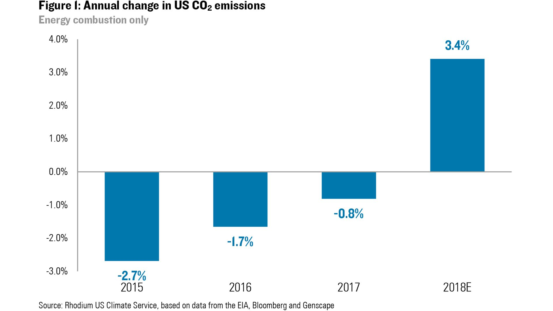 Chart showing increase in U.S. carbon emissions