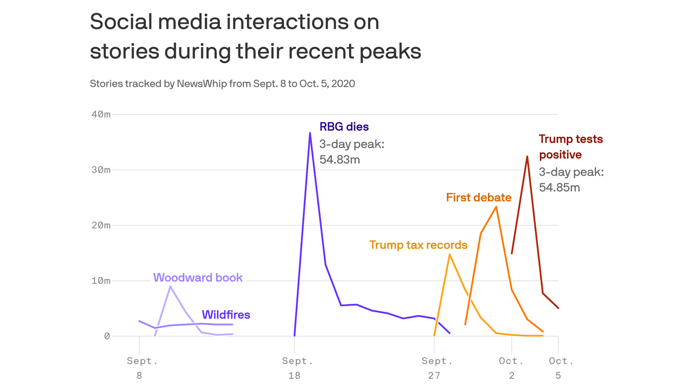 Trump's infection becomes biggest election storyline thumbnail
