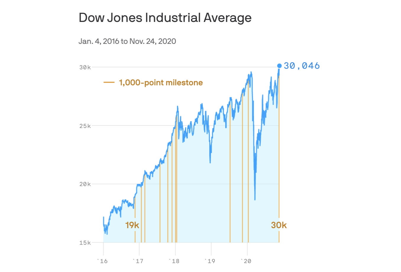 Data: Yahoo Finance; Chart: Andrew Witherspoon/Axios