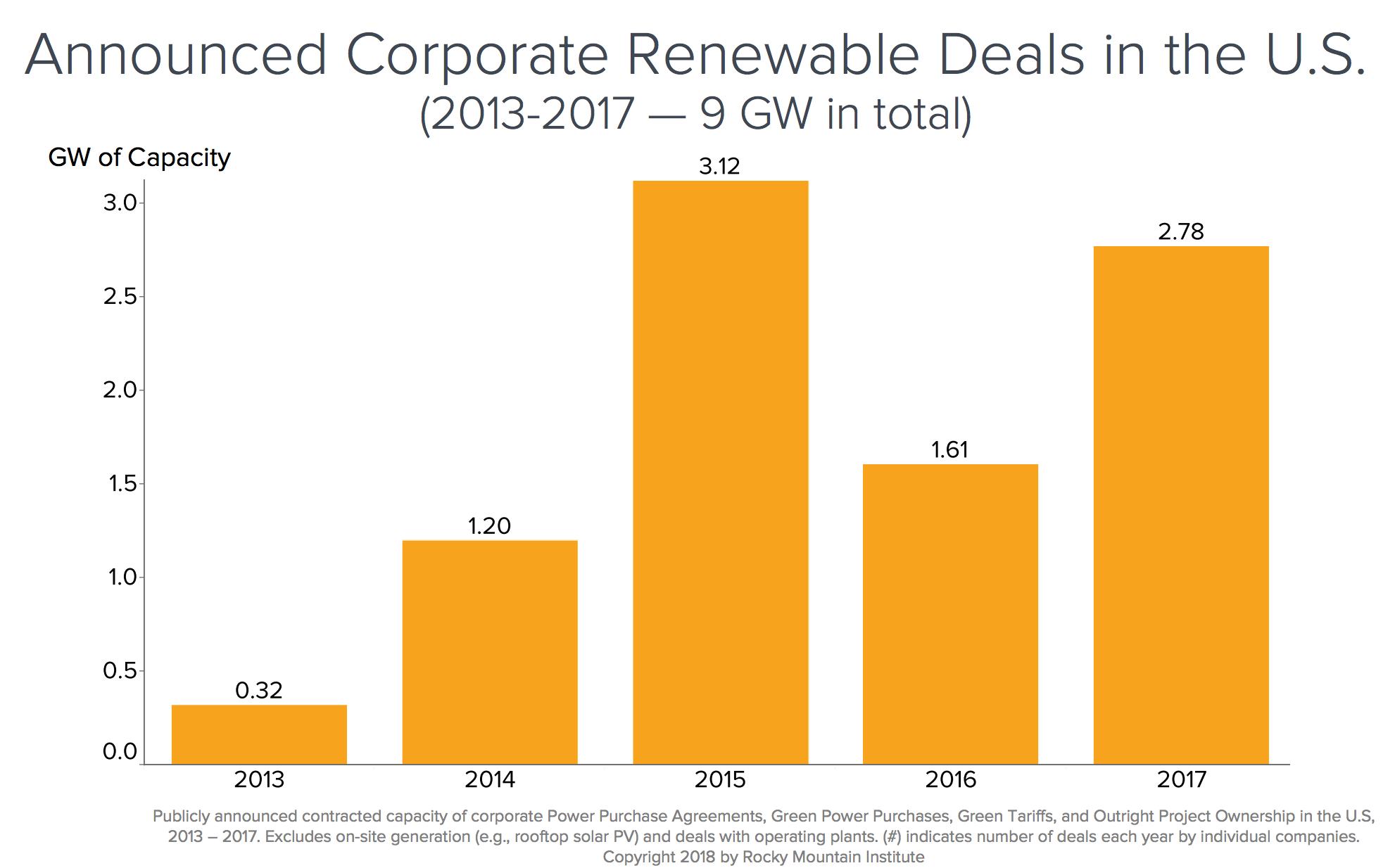 Chart of corporate renewable energy purchases