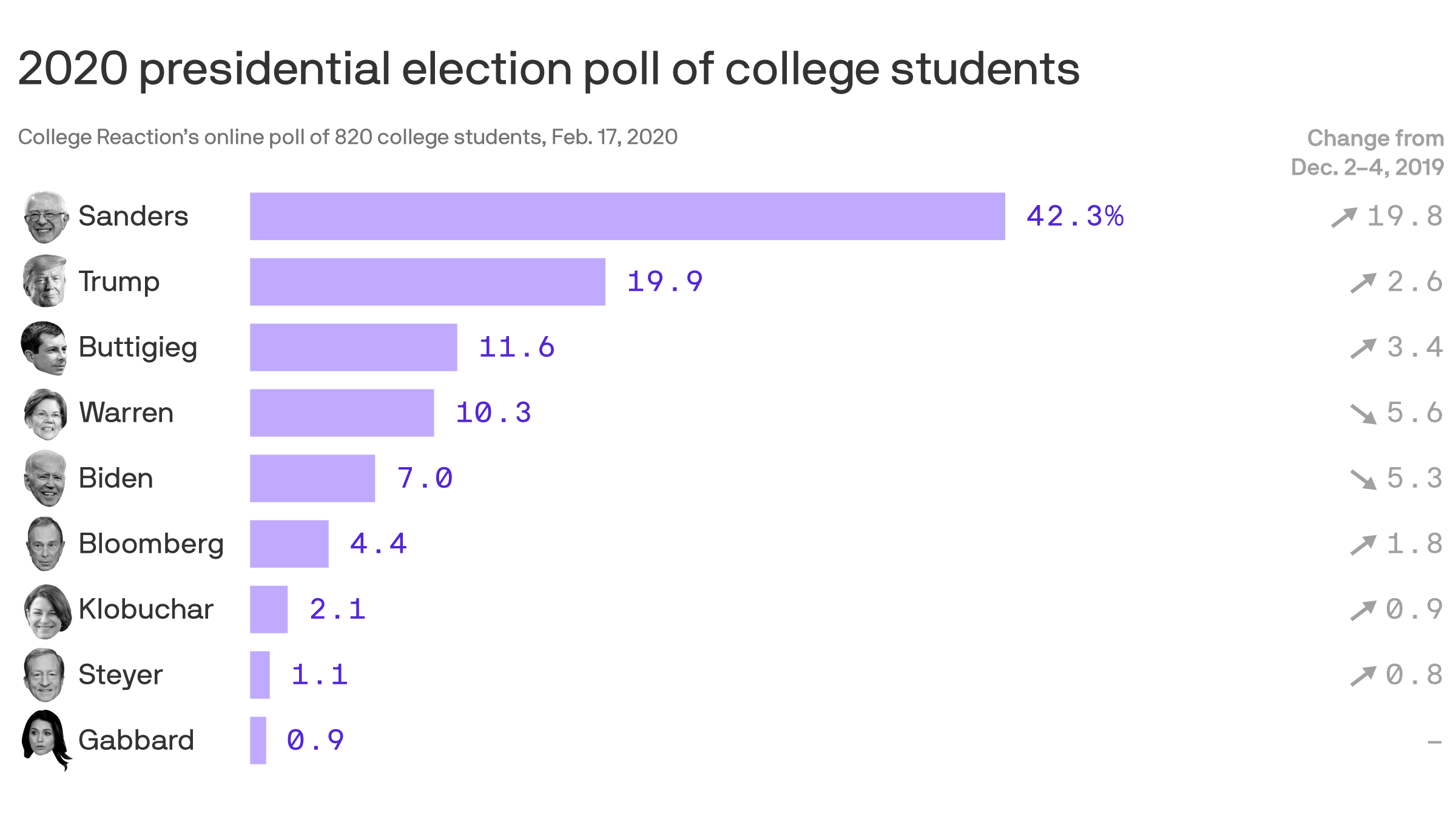 Bernie opens up massive lead among college students - Axios