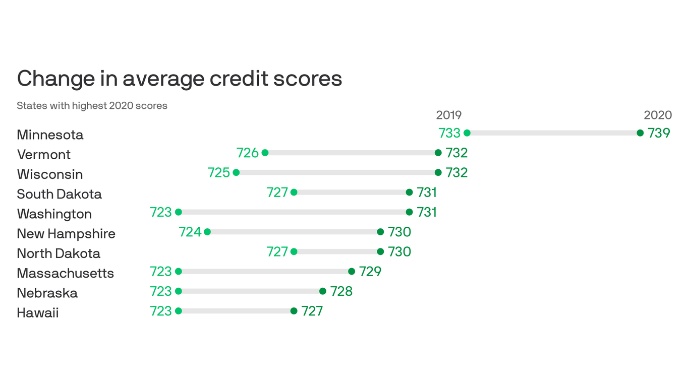 Minnesotans have the highest average credit score in the country