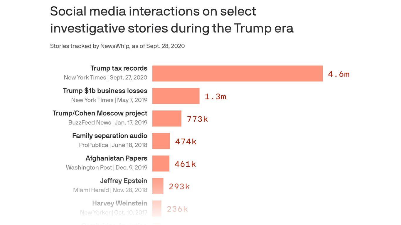 NYT's Trump tax returns exposé explodes on social media thumbnail