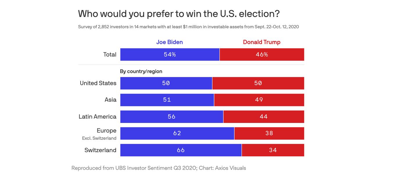Investors around the world prefer Biden
