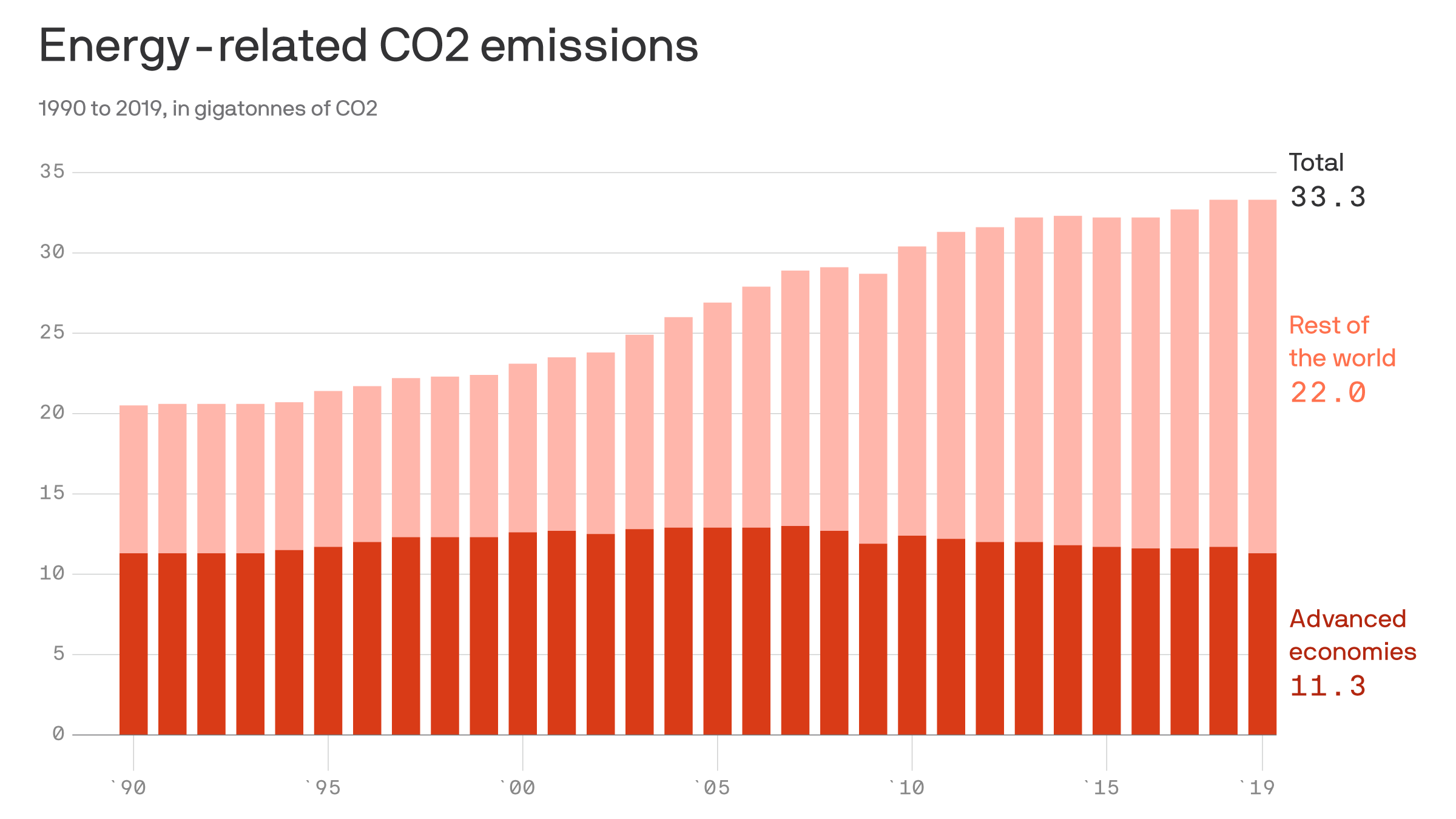 Global CO2 emissions were flat in 2019 - Axios