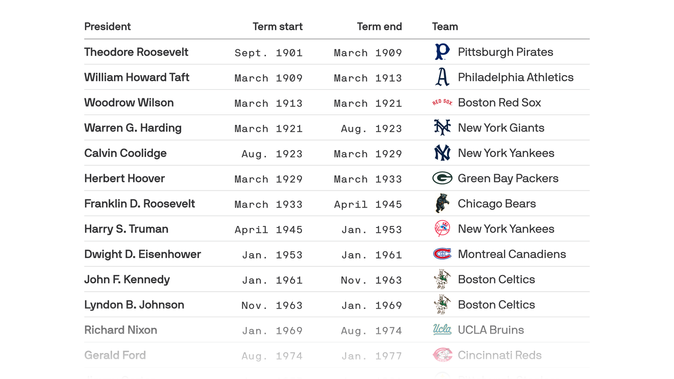 The most dominant sports teams of the past 20 presidencies