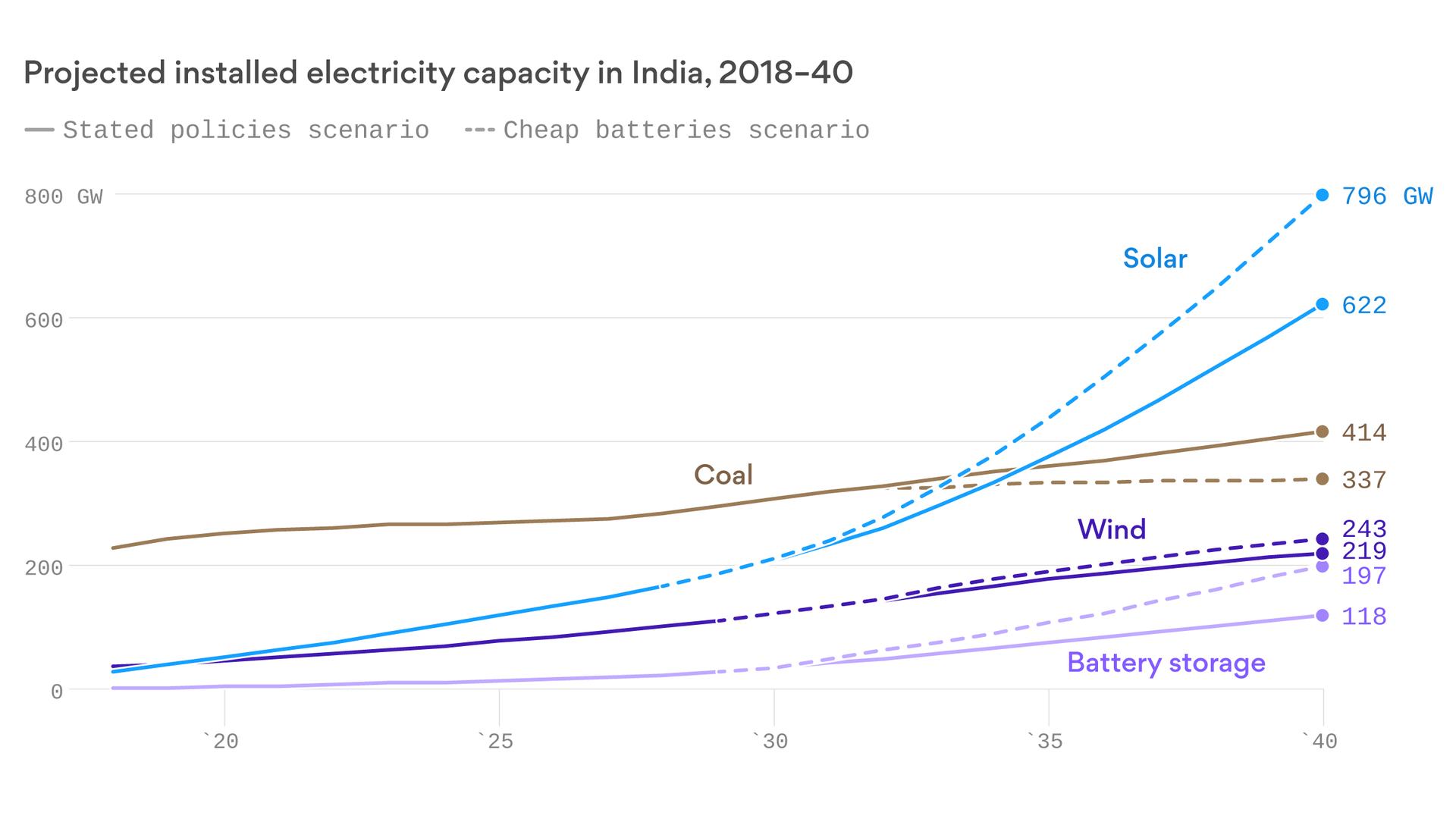 Why India needs cheap batteries