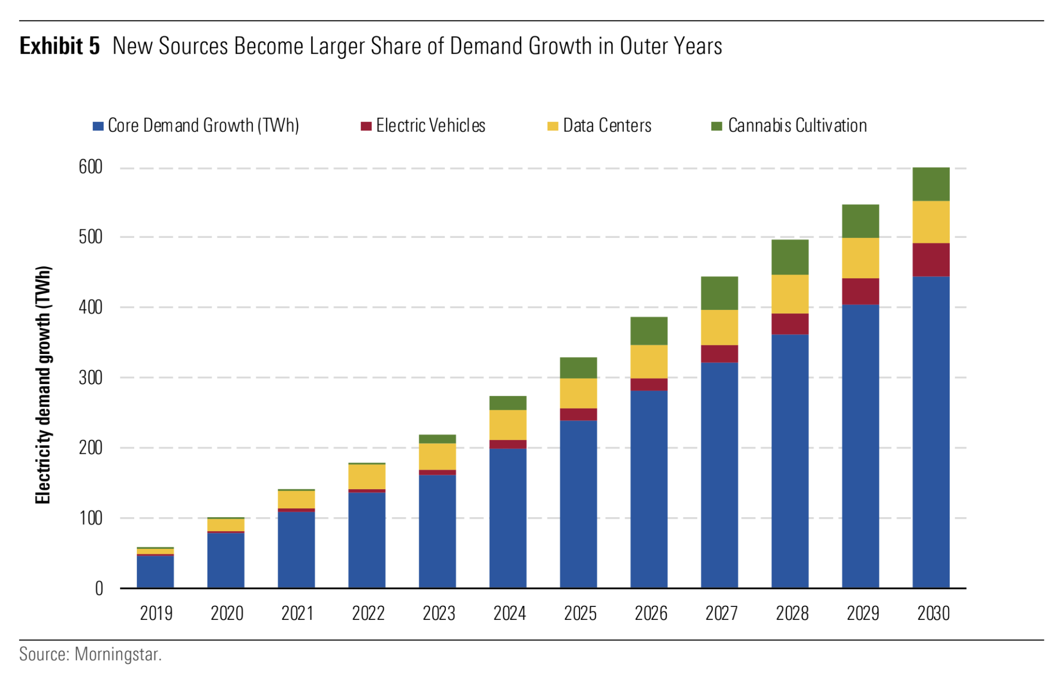 Chart showing the growing power demand of pot farming, EVs and data centers