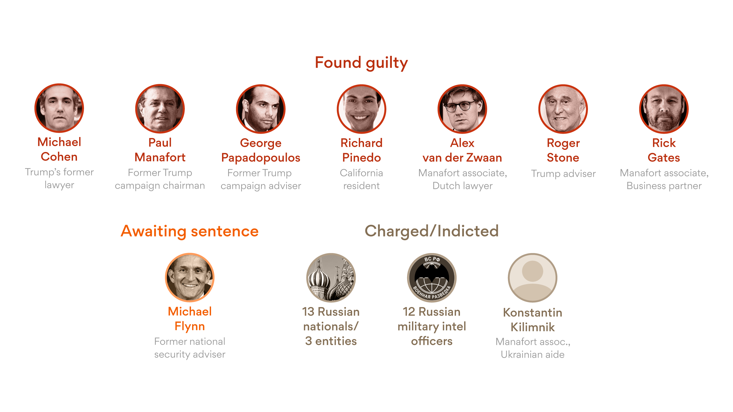 All the Trump associates convicted or sentenced in the Mueller investigation - Axios