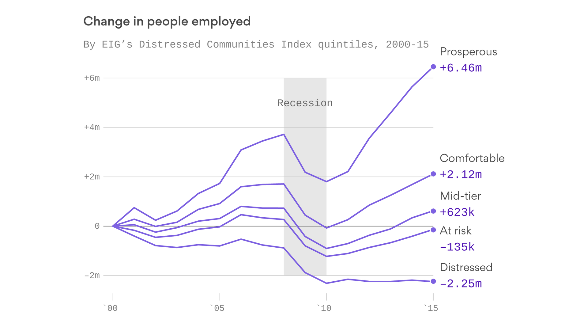 The wildly uneven recovery from the Great Recession