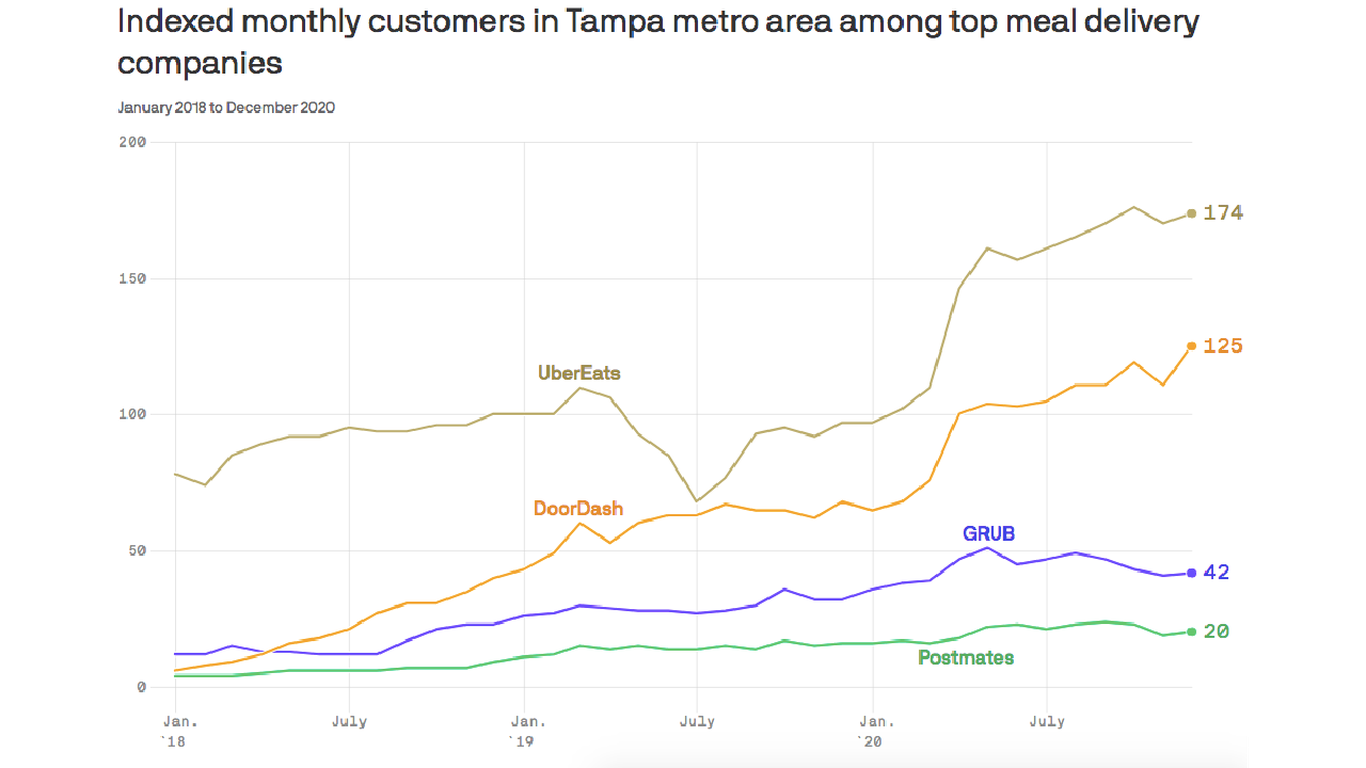 Food delivery demand soared in Tampa Bay in 2020