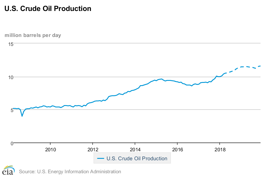 U.S. past and forecasted future crude oil production