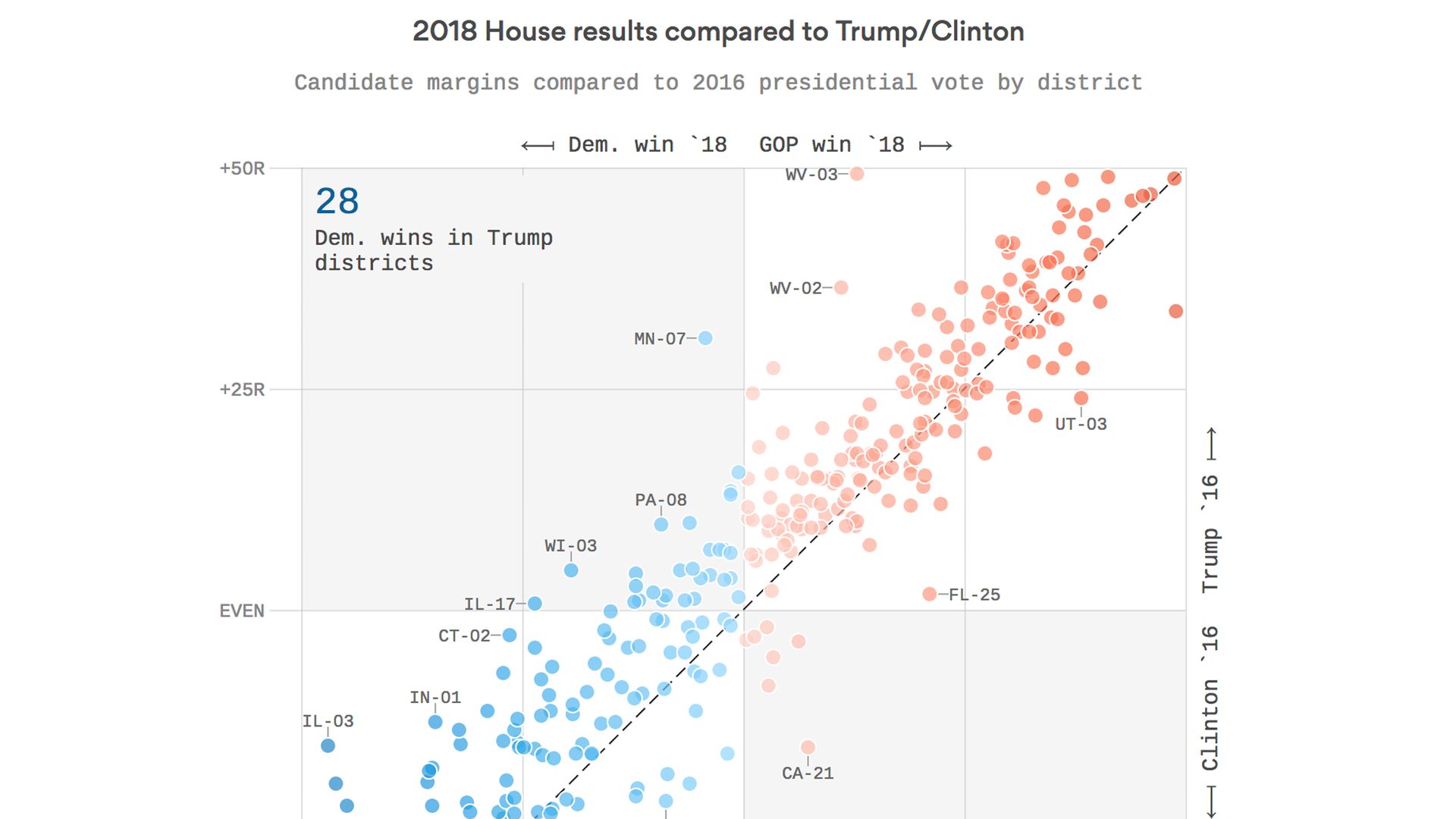 Democratic House candidates got more votes than Hillary Clinton in 2016