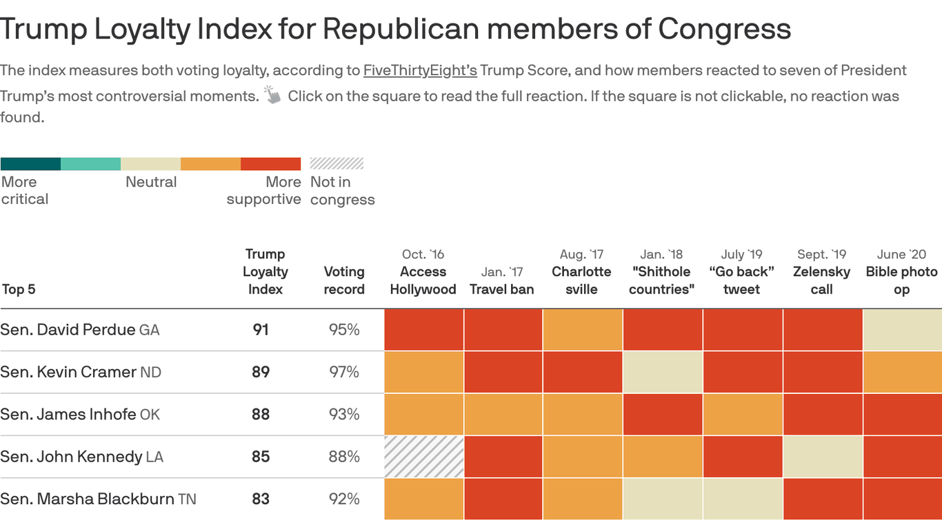 Trump's most loyal senator is still on the ballot thumbnail