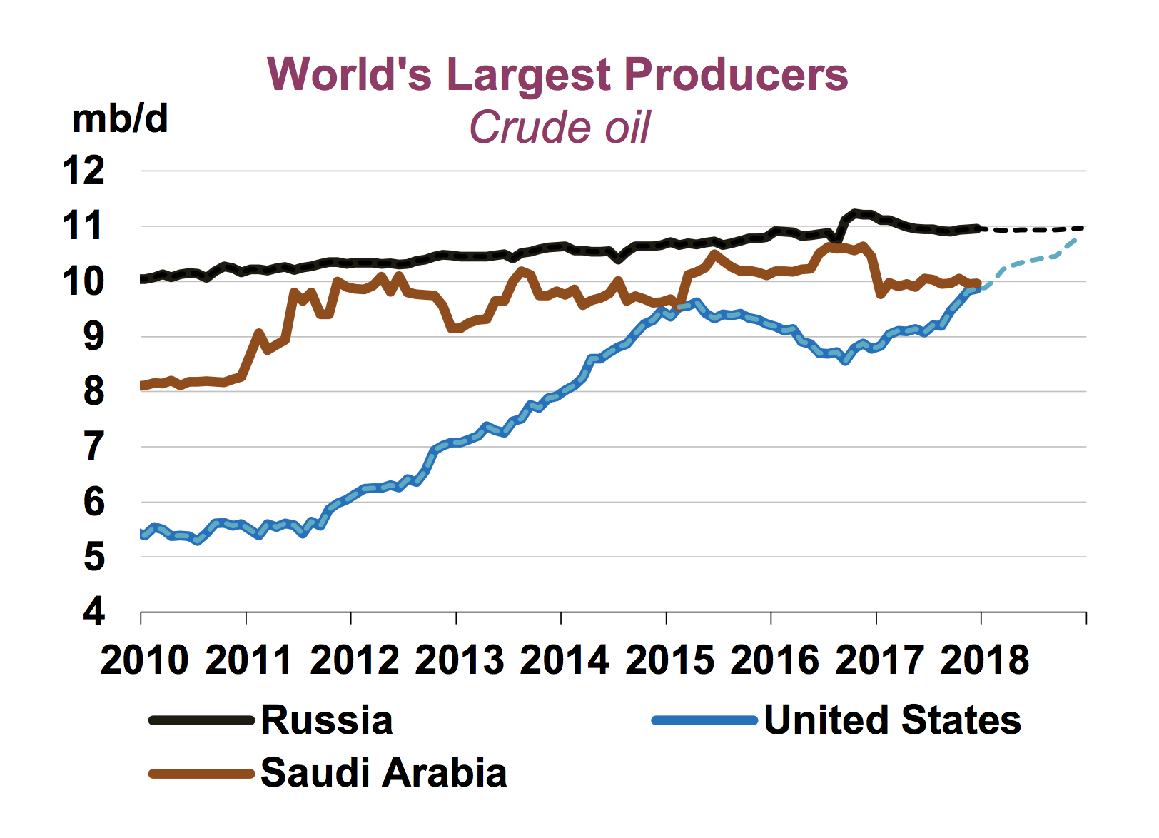 IEA chart on world's largest producers. U.S. is rising fast