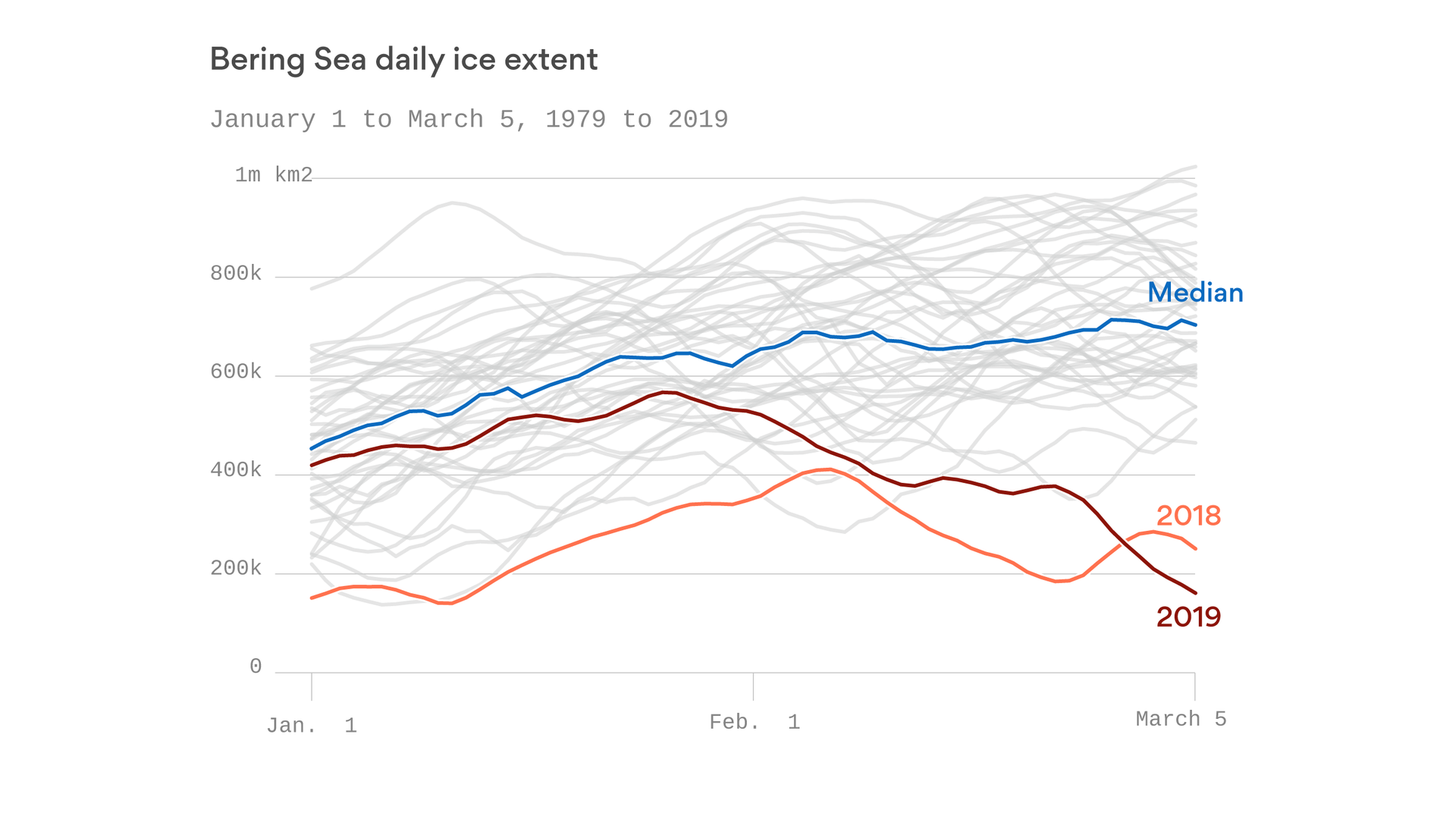 Ice in the Bering Sea is vanishing, down to its lowest level since 1850