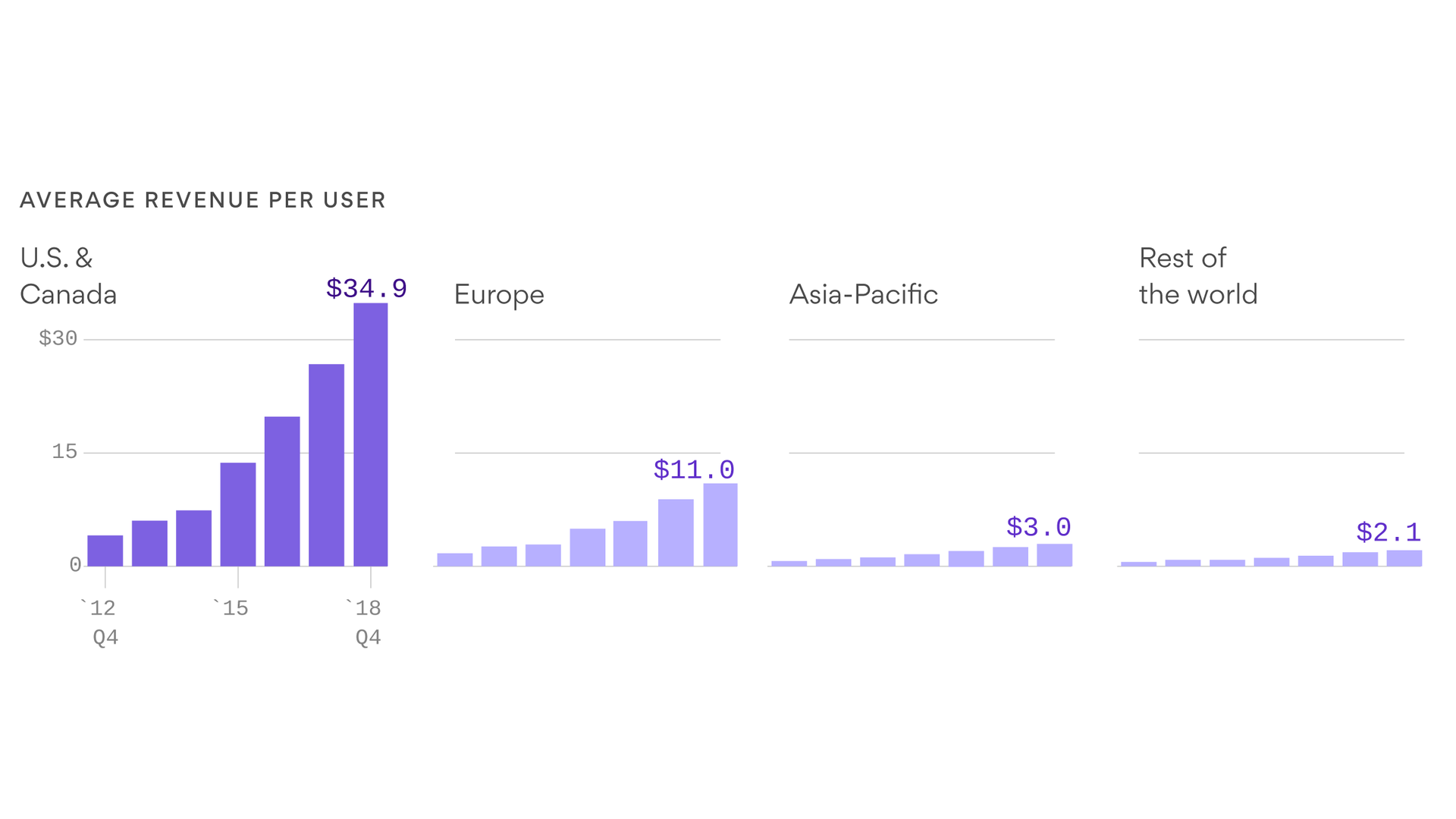 Facebook users in the U.S. and Canada are 3 times more valuable than those in Europe