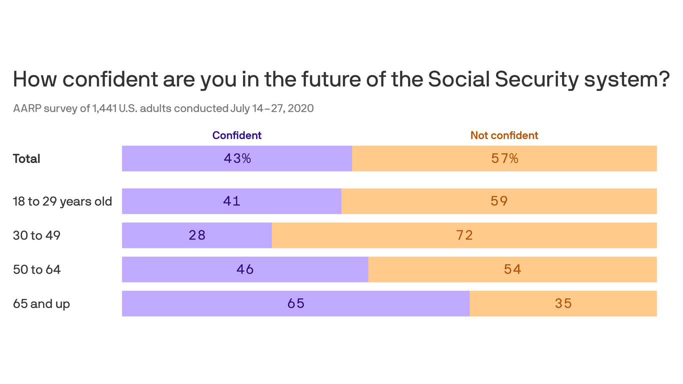 Survey: Fears grow about Social Security's future thumbnail