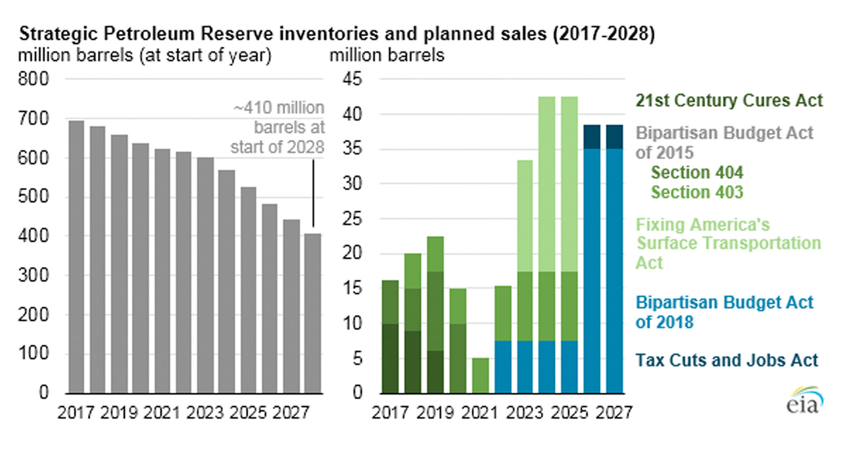Charts summarizing mandated SPR sales in years ahead