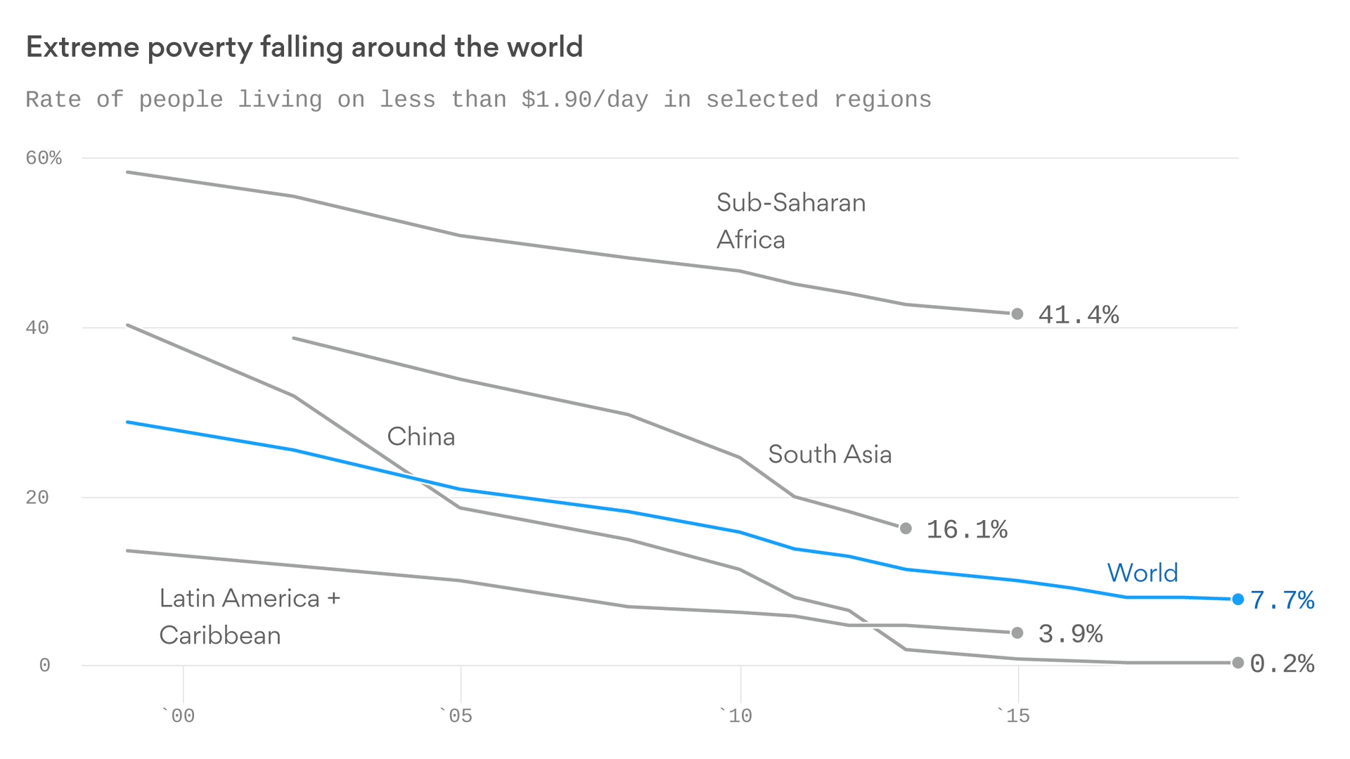 The 2010s were the best decade ever for the world's poorest people — and the richest