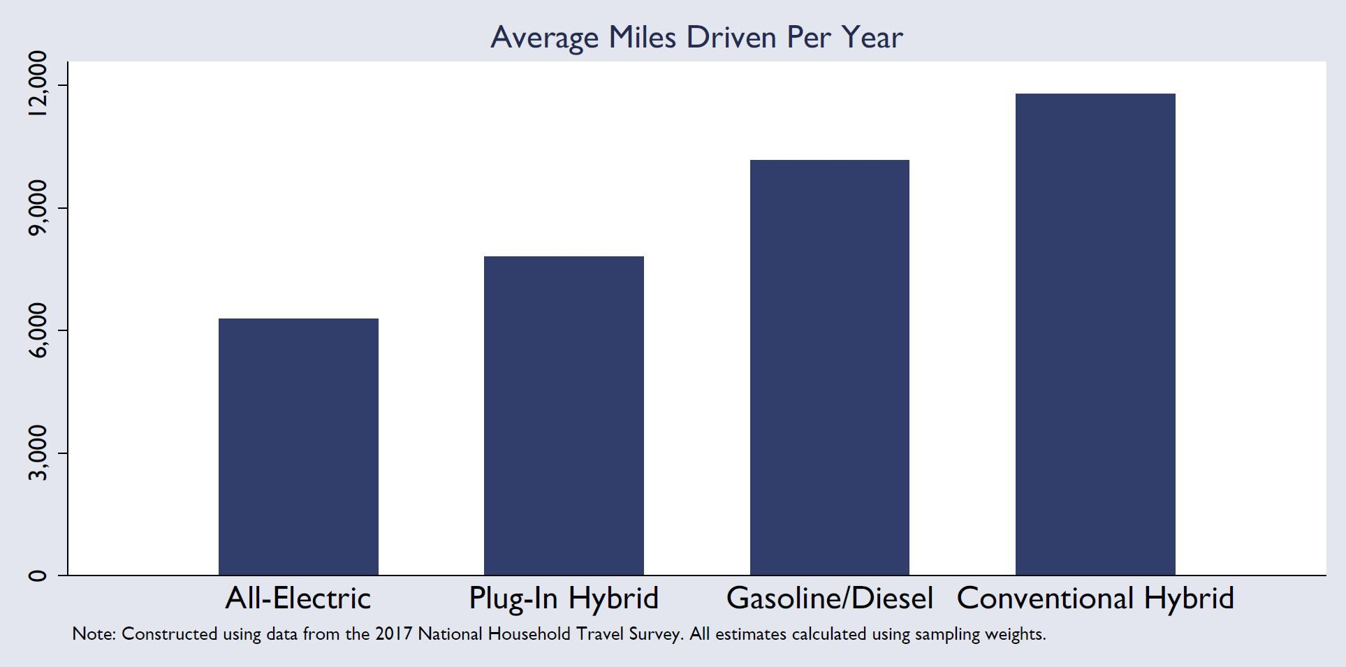 Chart on vehicle miles traveled by auto type