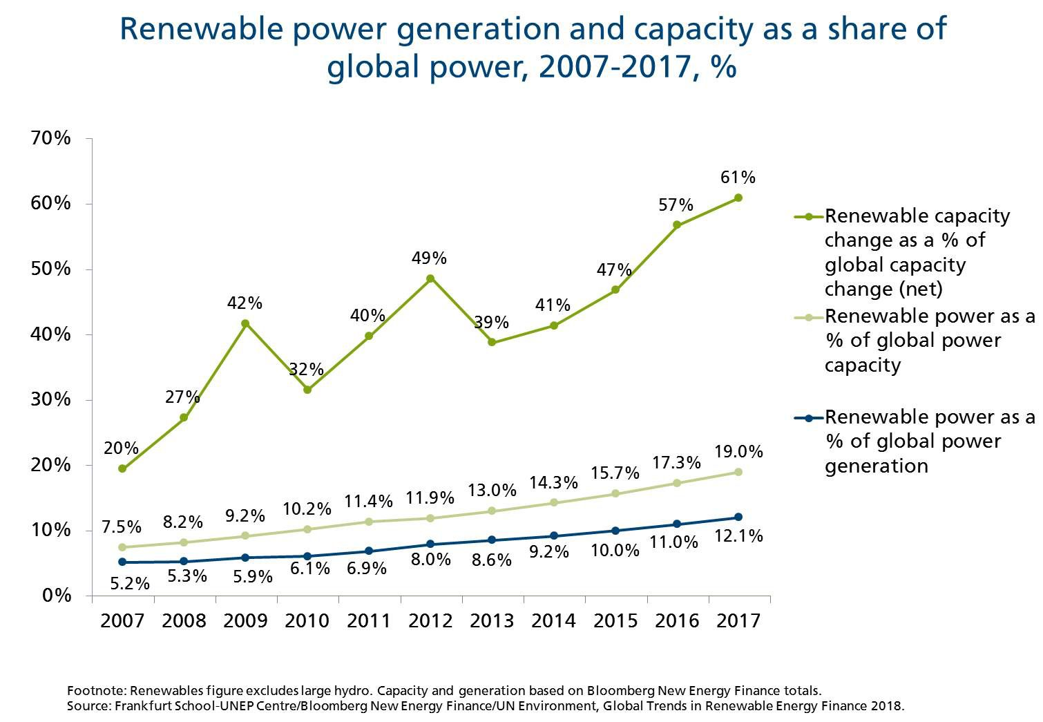 Renewable power generation and capacity growth worldwide
